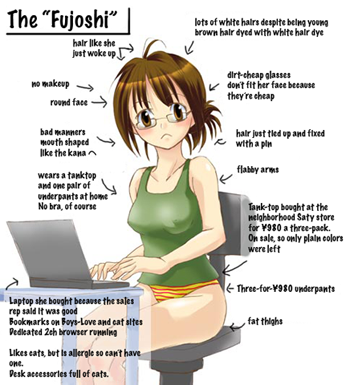 20 types of female anime fans